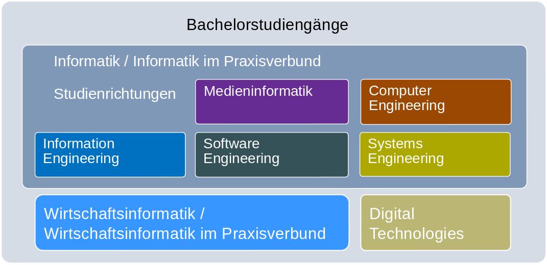Studiengänge Mit Informatik