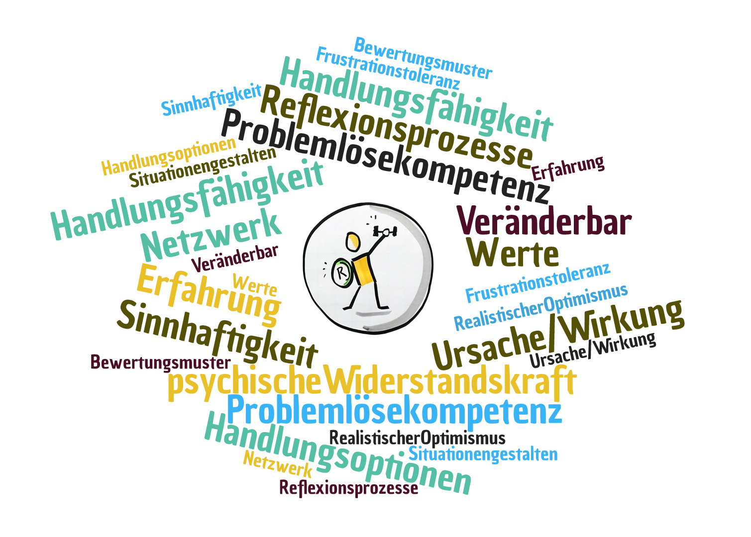 Wordcloud_Resilienz